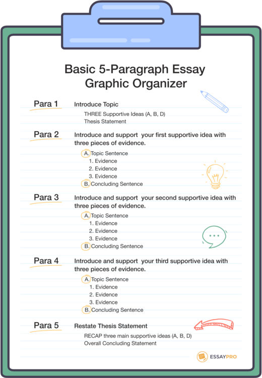 Example of a 5 paragraph essay outline